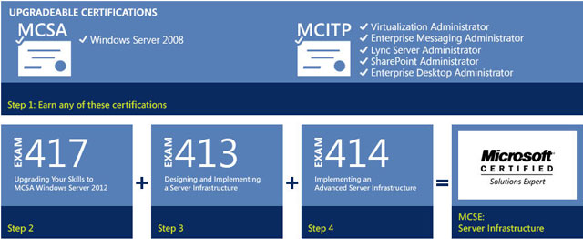 MCSE: Server Infrastructure (tr-TR) - TechNet Articles - United ...
