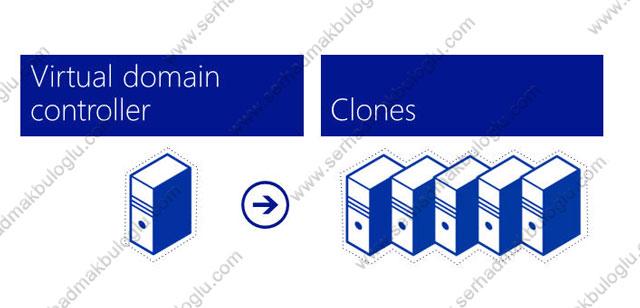 Windows server 2012 virtual domain controller clone (bölüm 1)