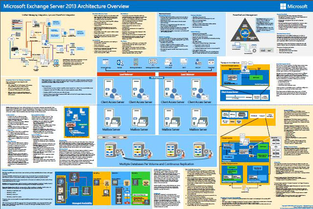 Exchange Server 2013 Architecture Poster
