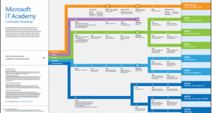Microsoft IT Certifications Exam Roadmap