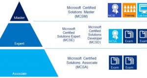 Microsoft IT Certifications